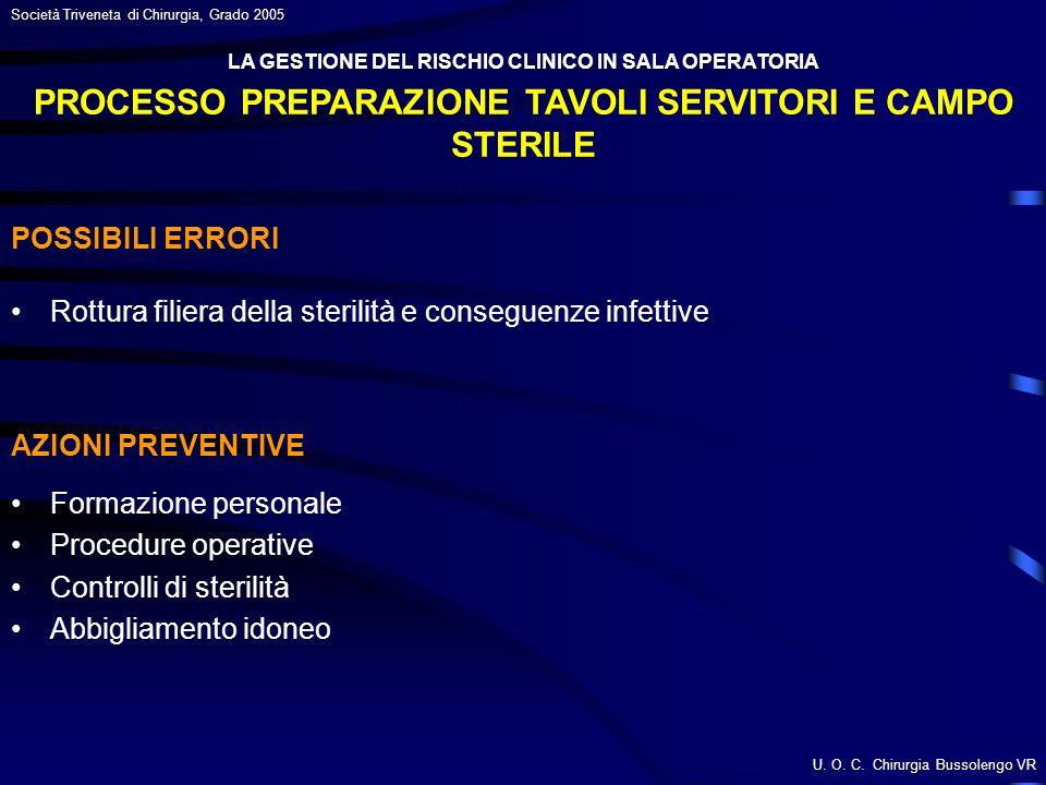 PROCESSO PREPARAZIONE TAVOLI SERVITORI E CAMPO STERILE