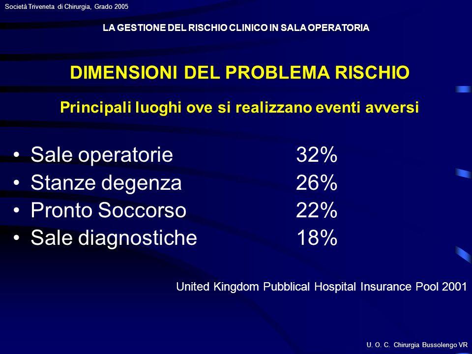 LA GESTIONE DEL RISCHIO CLINICO IN SALA OPERATORIA