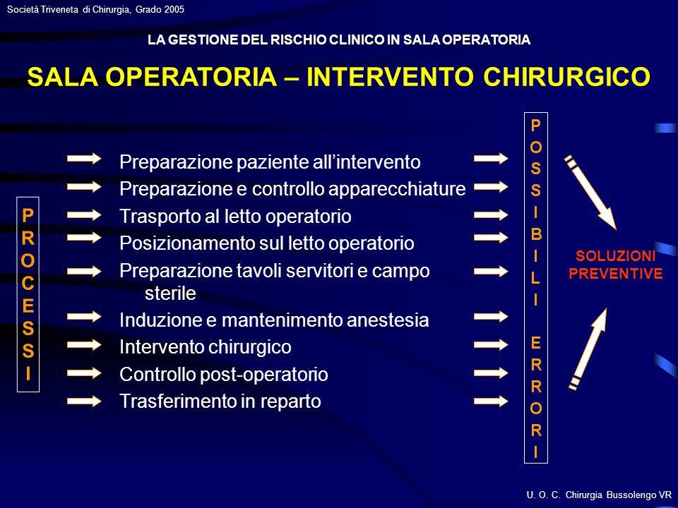 SALA OPERATORIA – INTERVENTO CHIRURGICO