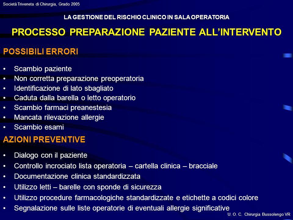 PROCESSO PREPARAZIONE PAZIENTE ALL'INTERVENTO