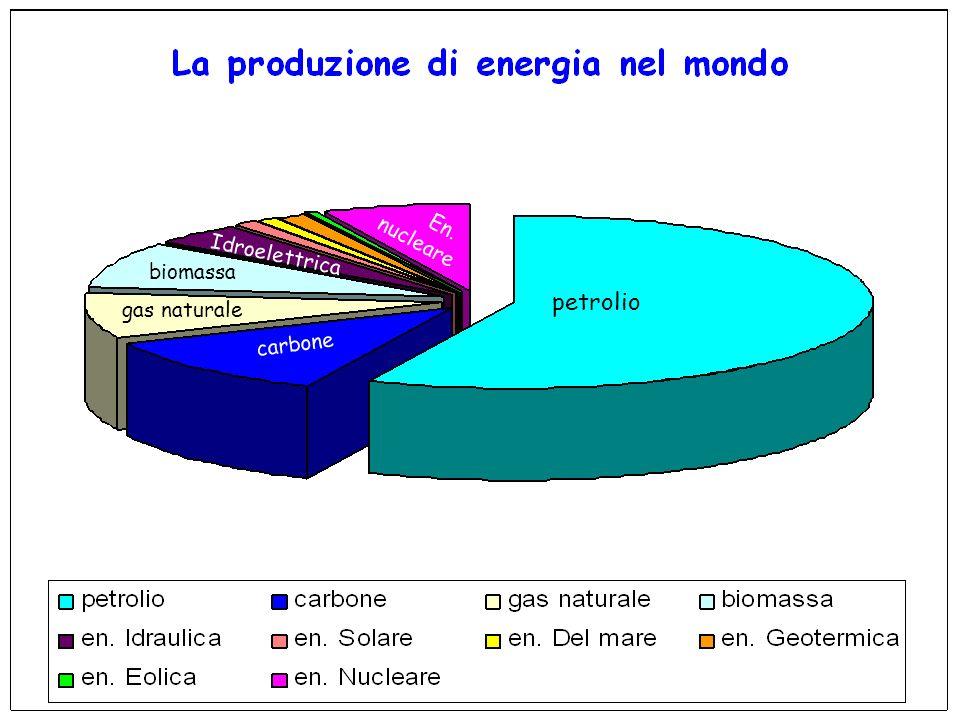 En. nucleare Idroelettrica biomassa petrolio gas naturale carbone