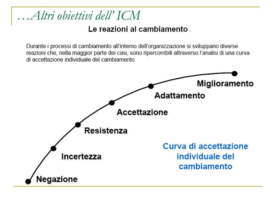 …Altri obiettivi dell' ICM