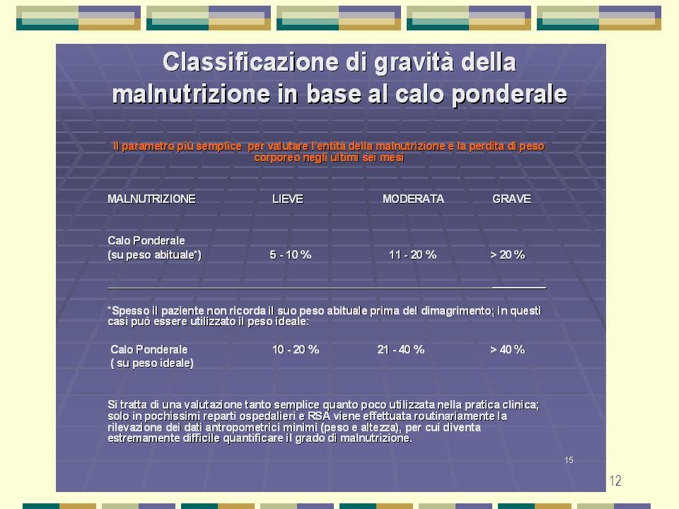Prevenire o trattare la malnutrizione indotta dalla malattia neoplastica e dalle sue sequele
