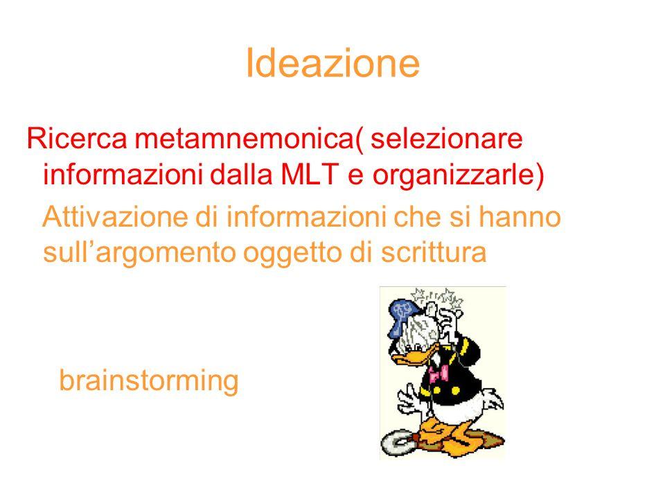 Ideazione Ricerca metamnemonica( selezionare informazioni dalla MLT e organizzarle)