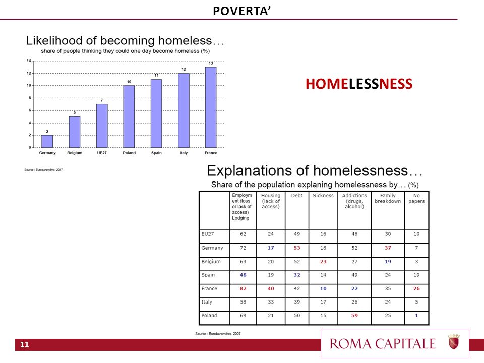 POVERTA' HOMELESSNESS