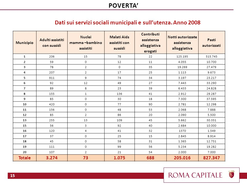 POVERTA' Dati sui servizi sociali municipali e sull'utenza. Anno 2008