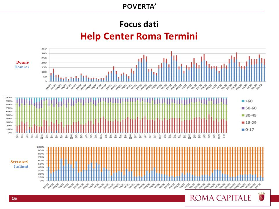 Help Center Roma Termini
