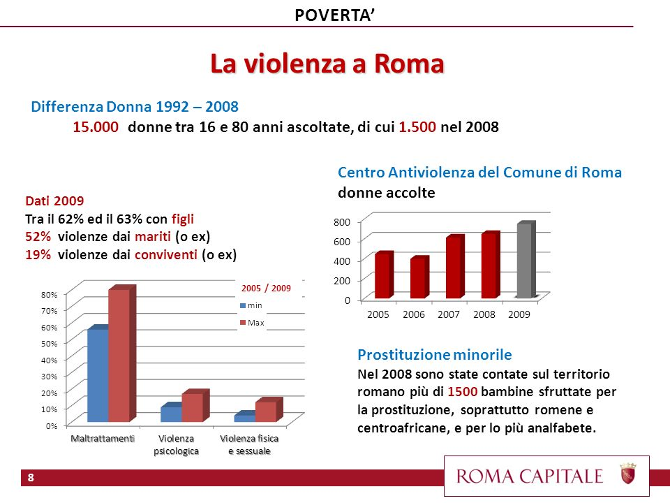 La violenza a Roma POVERTA' Differenza Donna 1992 – 2008