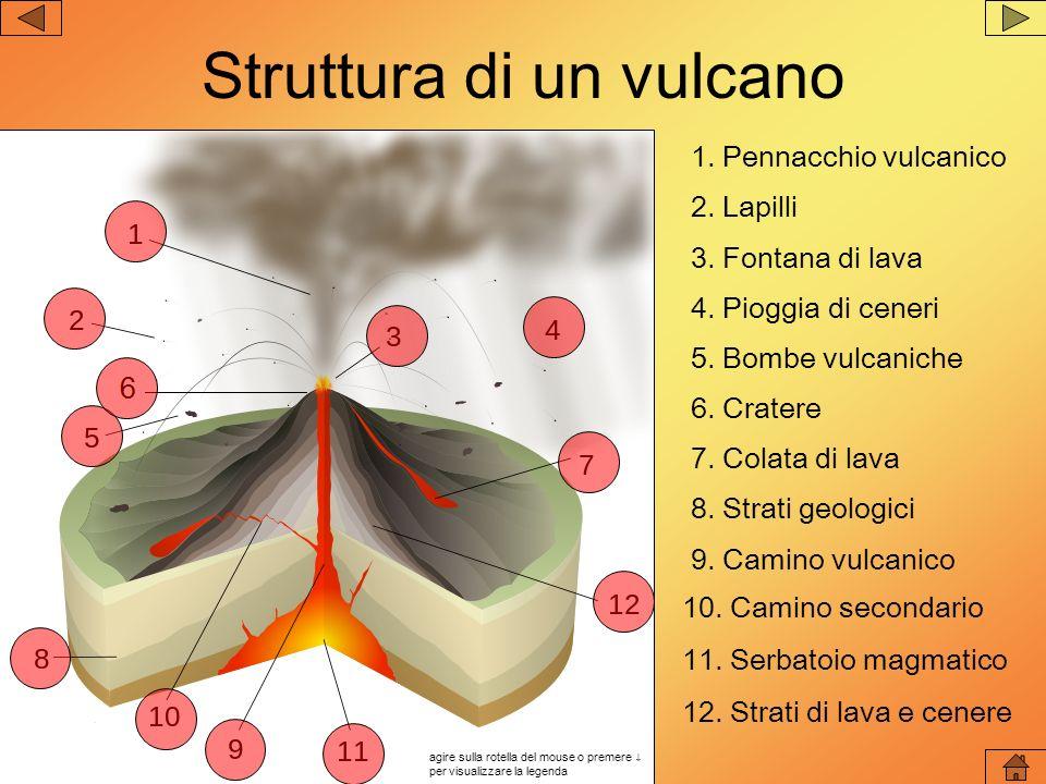 Struttura di un vulcano