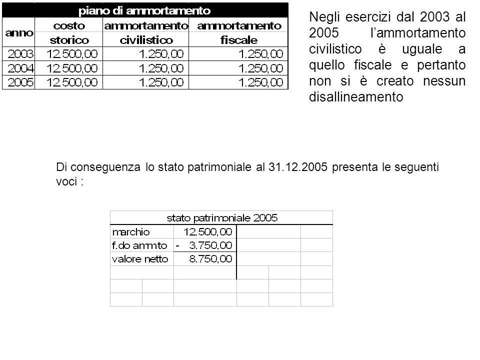 Negli esercizi dal 2003 al 2005 l'ammortamento civilistico è uguale a quello fiscale e pertanto non si è creato nessun disallineamento