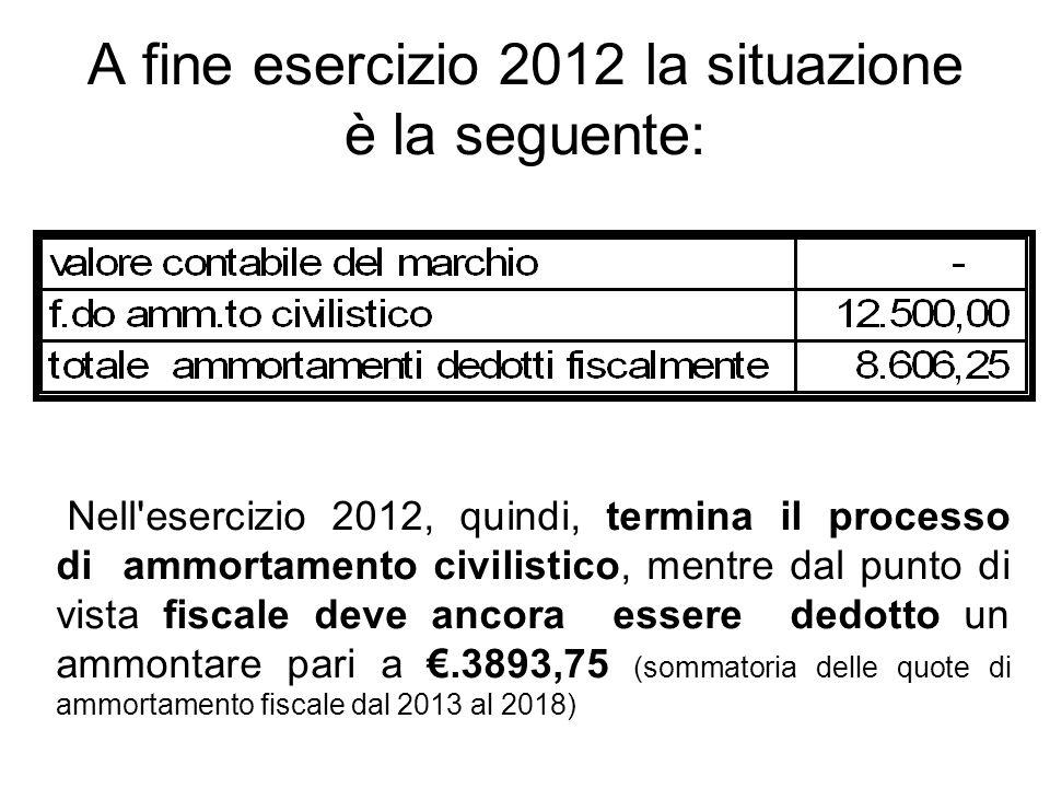 A fine esercizio 2012 la situazione è la seguente: