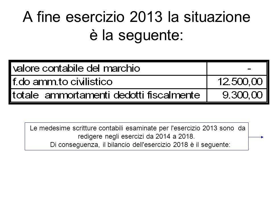 A fine esercizio 2013 la situazione è la seguente: