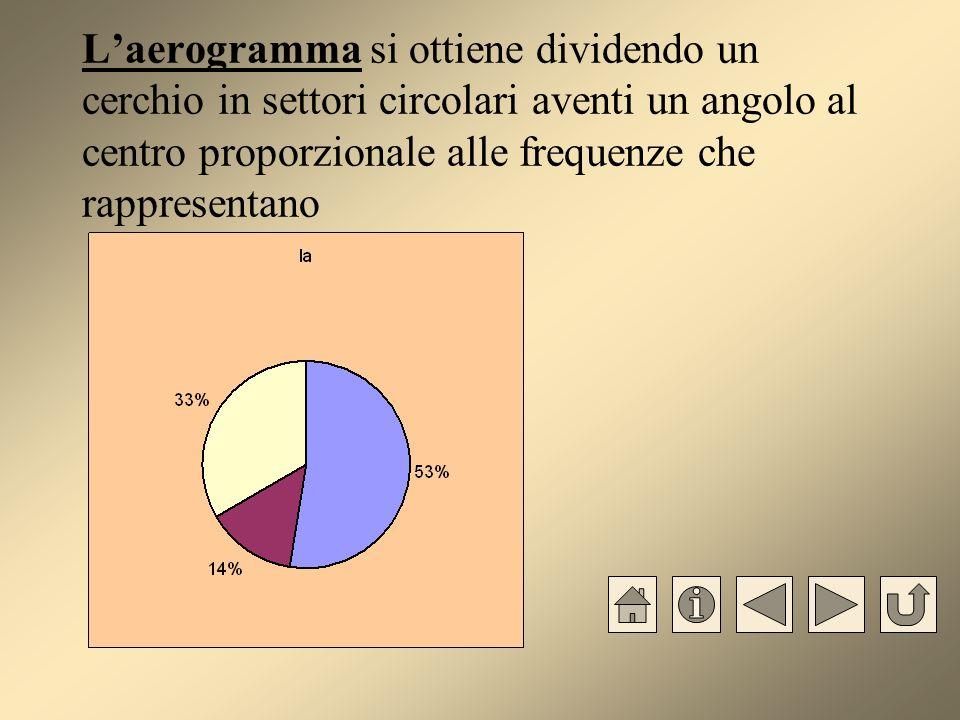 L'aerogramma si ottiene dividendo un cerchio in settori circolari aventi un angolo al centro proporzionale alle frequenze che rappresentano