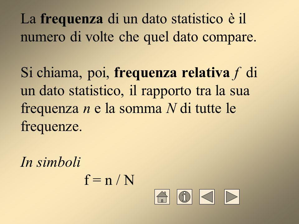 La frequenza di un dato statistico è il numero di volte che quel dato compare.