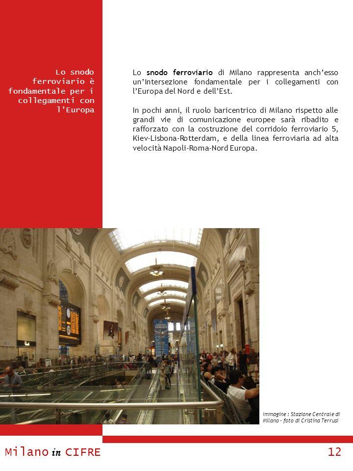 Lo snodo ferroviario di Milano rappresenta anch'esso un'intersezione fondamentale per i collegamenti con l'Europa del Nord e dell'Est.