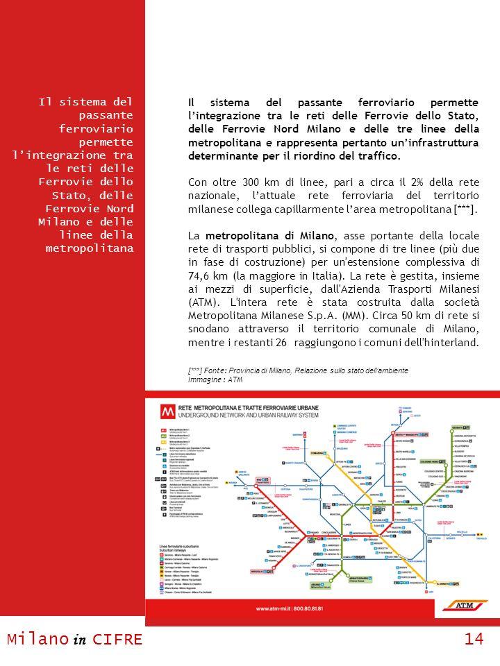 Il sistema del passante ferroviario permette l'integrazione tra le reti delle Ferrovie dello Stato, delle Ferrovie Nord Milano e delle tre linee della metropolitana e rappresenta pertanto un'infrastruttura determinante per il riordino del traffico.