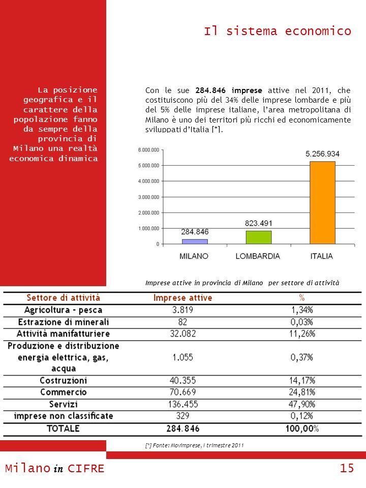 Il sistema economico Milano in CIFRE 15