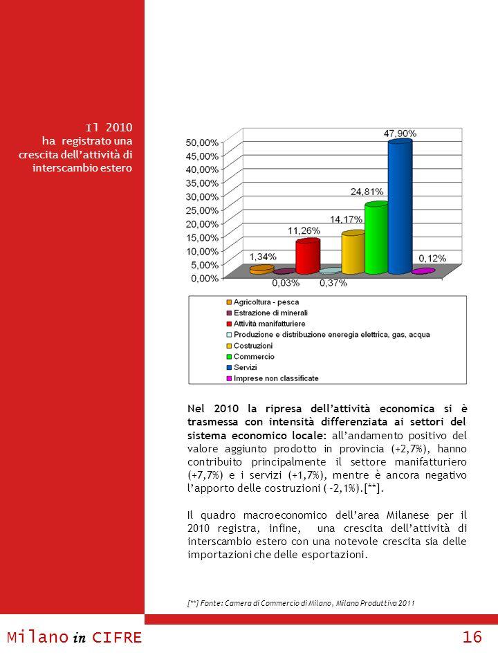 Il 2010 ha registrato una crescita dell'attività di interscambio estero