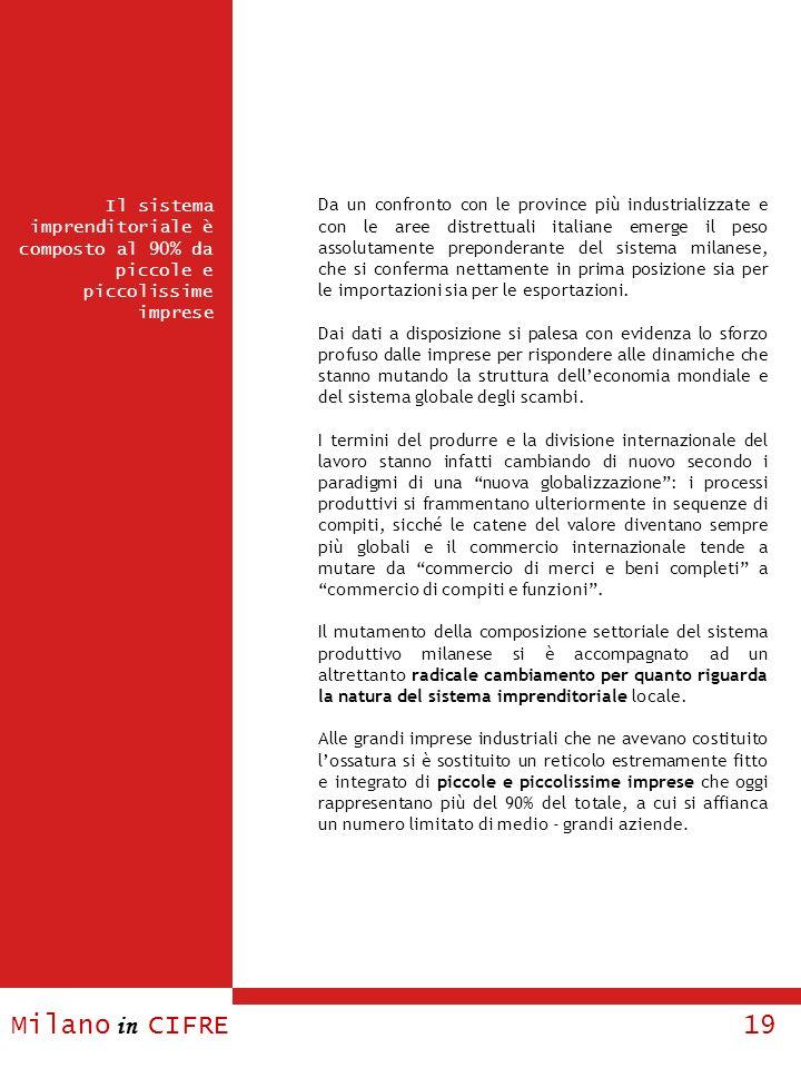 Da un confronto con le province più industrializzate e con le aree distrettuali italiane emerge il peso assolutamente preponderante del sistema milanese, che si conferma nettamente in prima posizione sia per le importazioni sia per le esportazioni.
