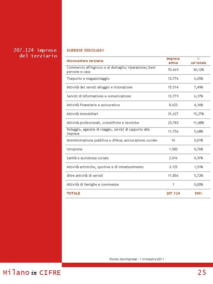 Milano in CIFRE 25 207.124 imprese del terziario