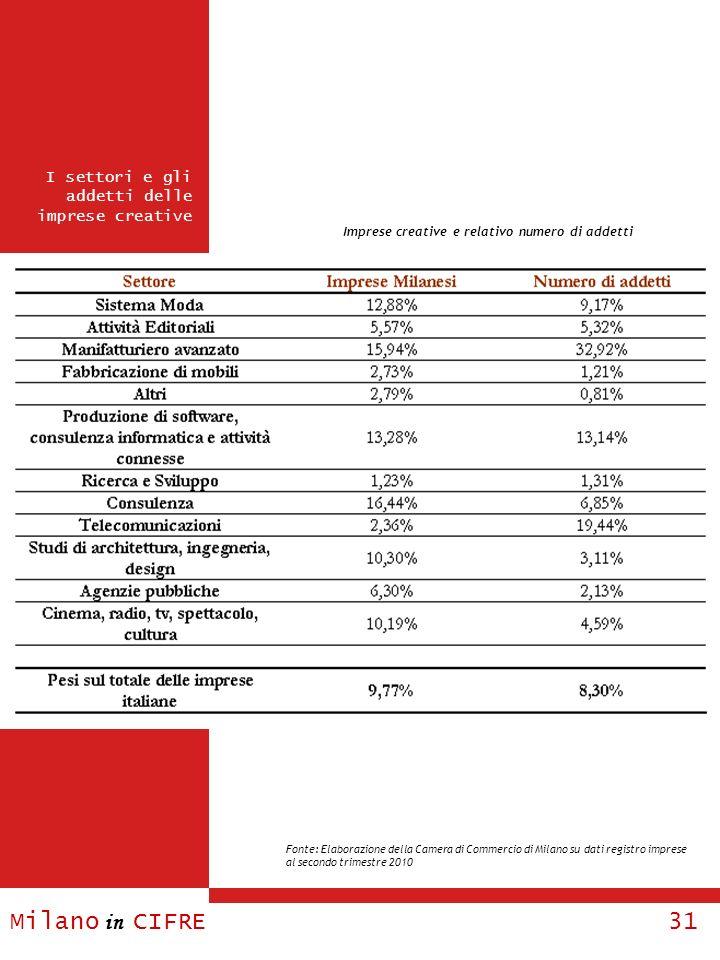 Imprese creative e relativo numero di addetti