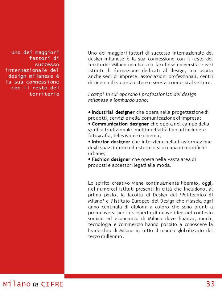 Uno dei maggiori fattori di successo internazionale del design milanese è la sua connessione con il resto del territorio: Milano non ha solo facoltose università e vari istituti di formazione dedicati al design, ma ospita anche sedi di imprese, associazioni professionali, centri di ricerca di società estere e servizi connessi al settore.