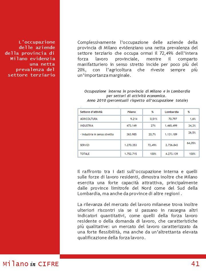 Complessivamente l'occupazione delle aziende della provincia di Milano evidenziano una netta prevalenza del settore terziario che occupa ormai il 72,49% dell'intera forza lavoro provinciale, mentre il comparto manifatturiero in senso stretto incide per poco più del 20%, con l'agricoltura che riveste sempre più un'importanza marginale.