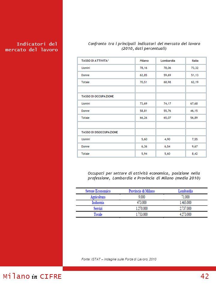 Milano in CIFRE 42 Indicatori del mercato del lavoro