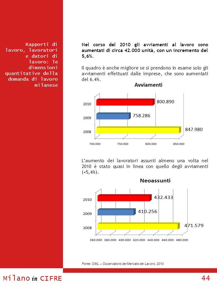 Nel corso del 2010 gli avviamenti al lavoro sono aumentati di circa 42