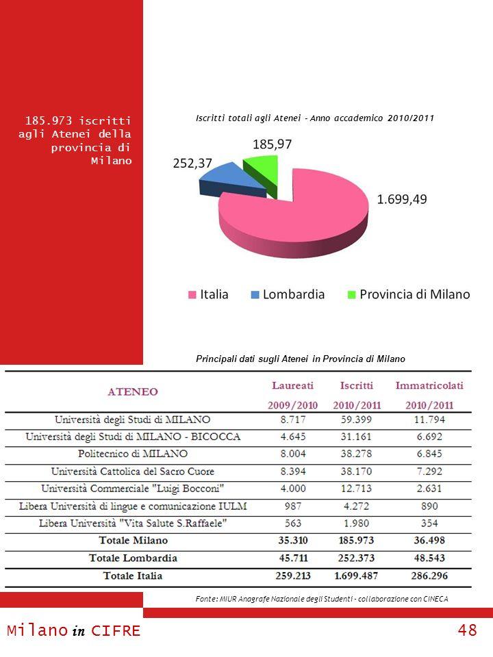 Iscritti totali agli Atenei - Anno accademico 2010/2011