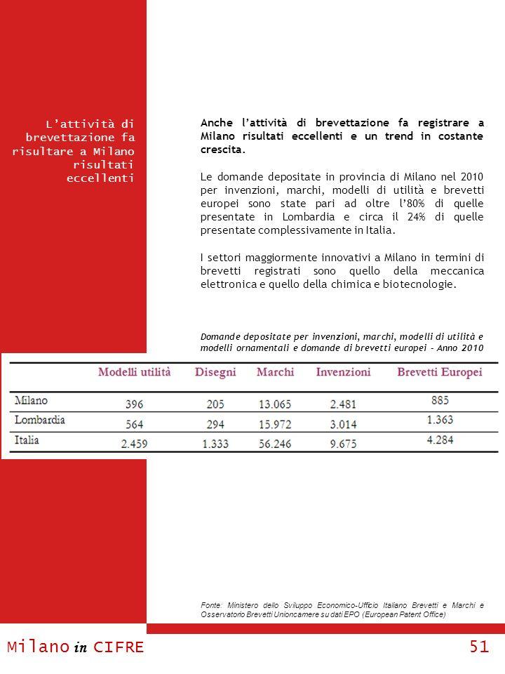 Anche l'attività di brevettazione fa registrare a Milano risultati eccellenti e un trend in costante crescita.