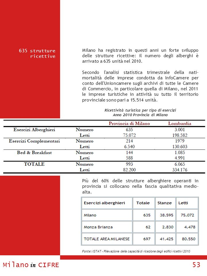 Milano ha registrato in questi anni un forte sviluppo delle strutture ricettive: il numero degli alberghi è arrivato a 635 unità nel 2010.