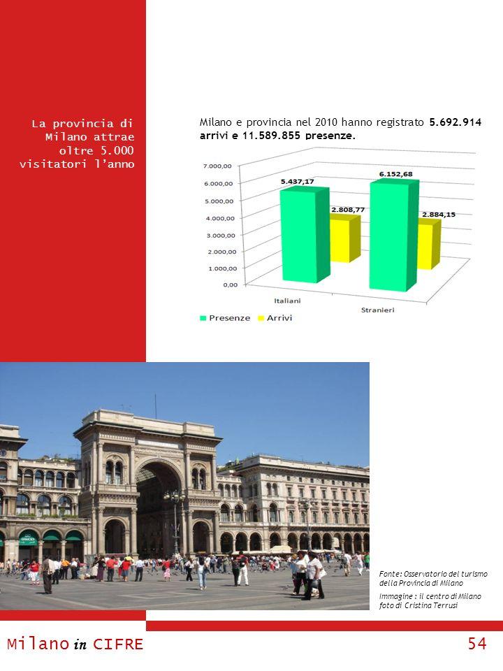 Milano e provincia nel 2010 hanno registrato 5. 692. 914 arrivi e 11