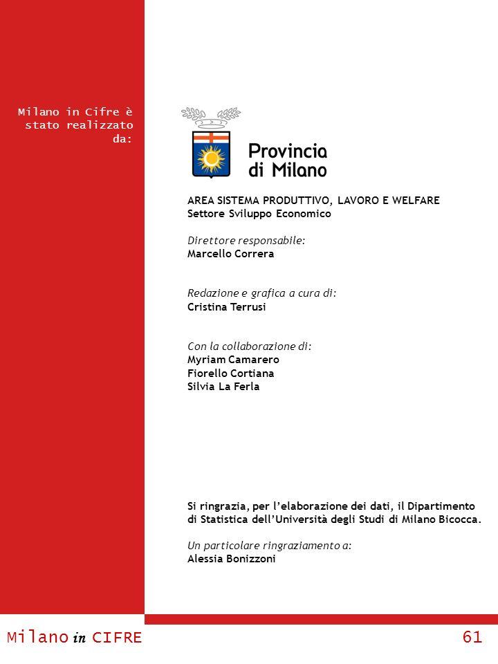 Milano in CIFRE 61 Milano in Cifre è stato realizzato da: