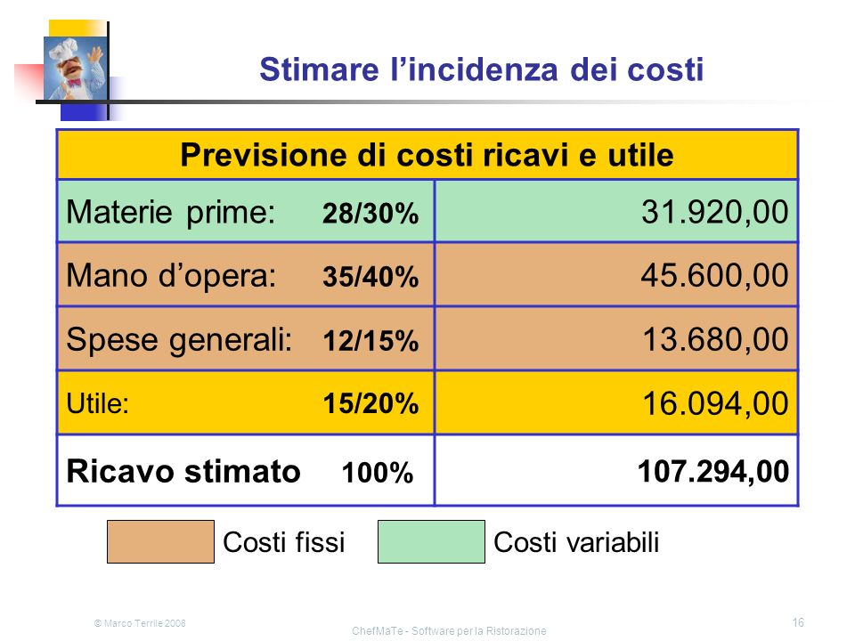 Stimare l'incidenza dei costi
