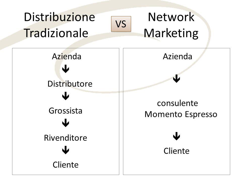 Distribuzione Network Tradizionale Marketing