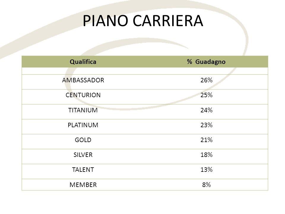 PIANO CARRIERA Qualifica % Guadagno AMBASSADOR 26% CENTURION 25%