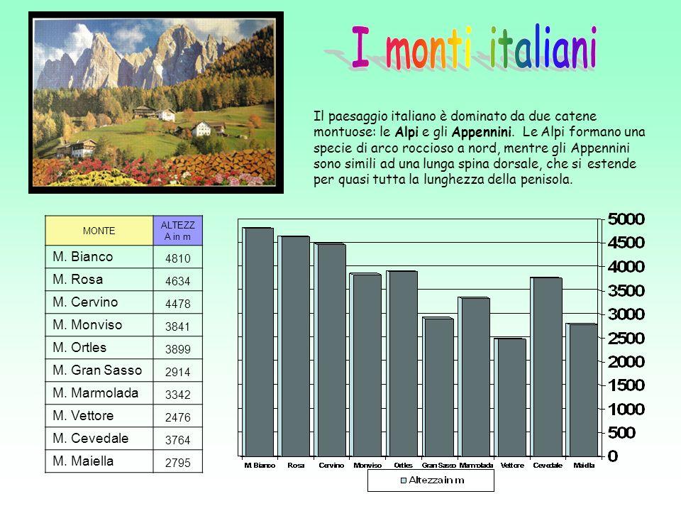 I monti italiani
