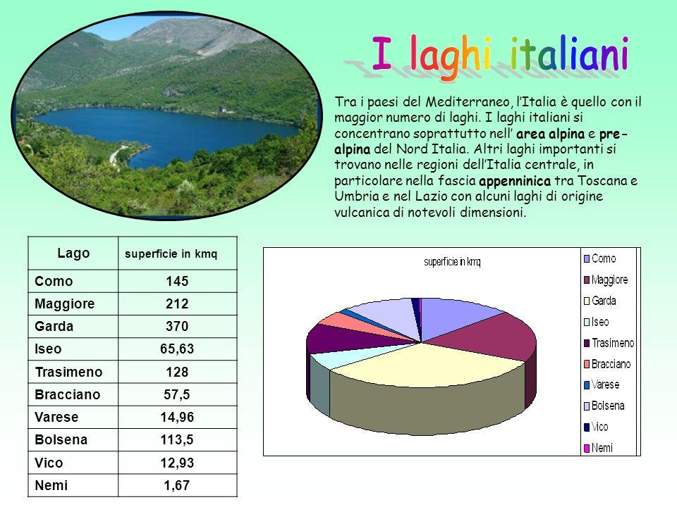 I laghi italiani