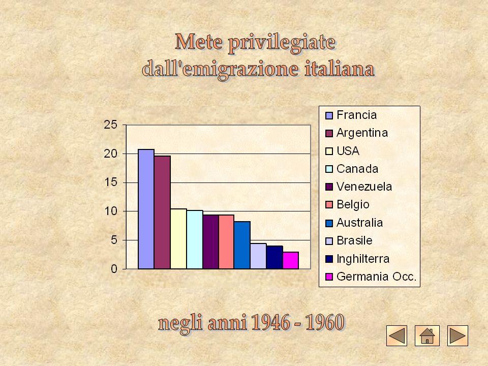 dall emigrazione italiana
