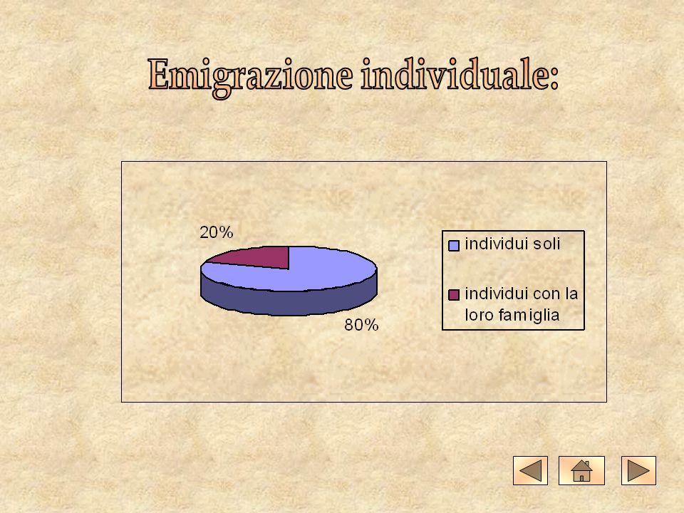 Emigrazione individuale: