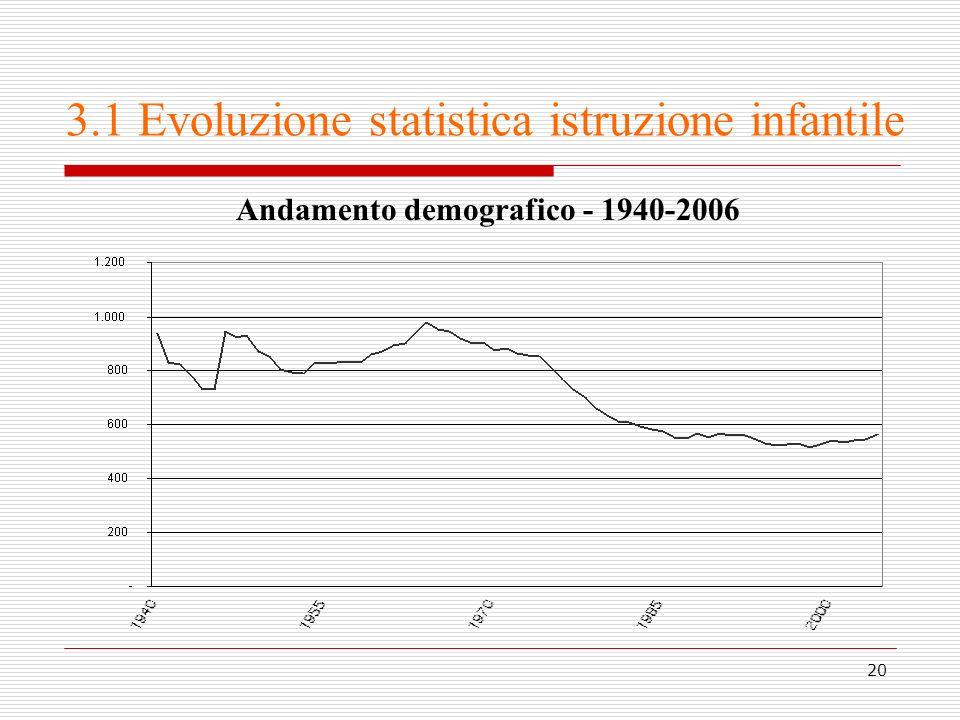 3.1 Evoluzione statistica istruzione infantile