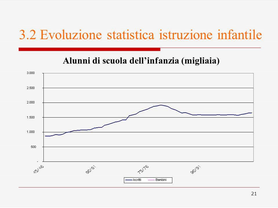 3.2 Evoluzione statistica istruzione infantile
