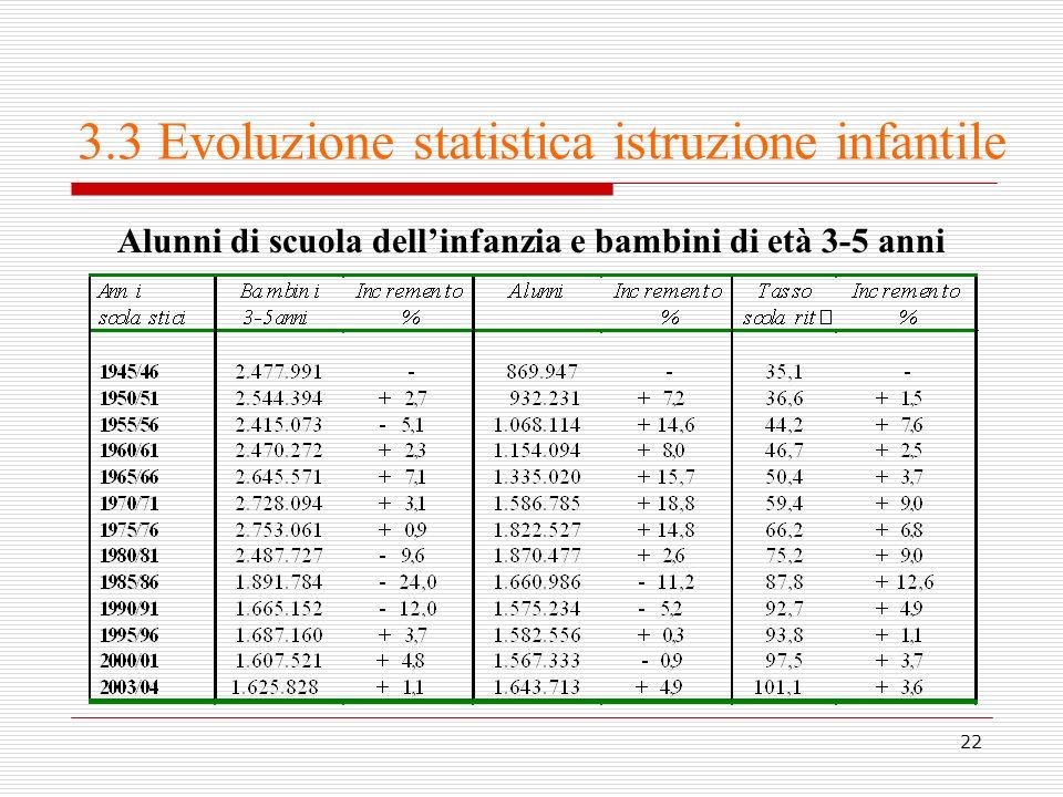3.3 Evoluzione statistica istruzione infantile