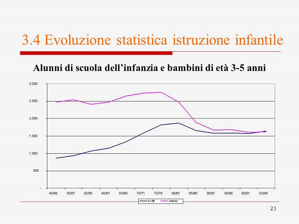 3.4 Evoluzione statistica istruzione infantile