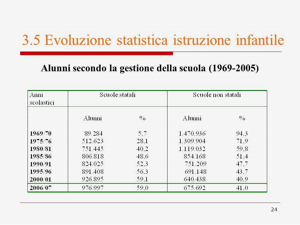 3.5 Evoluzione statistica istruzione infantile