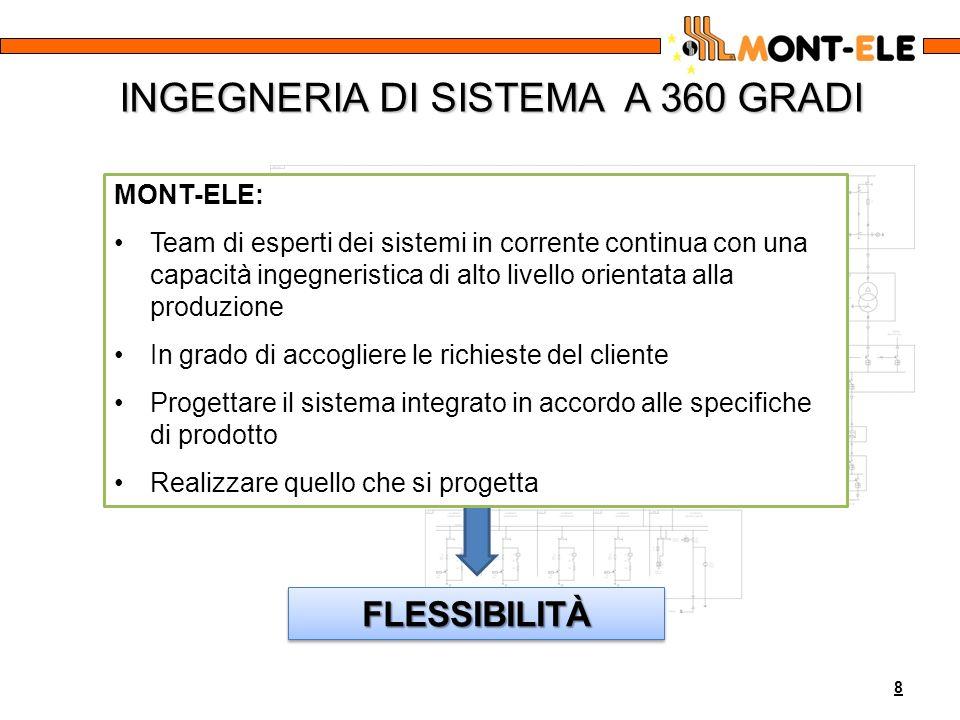 INGEGNERIA DI SISTEMA A 360 GRADI