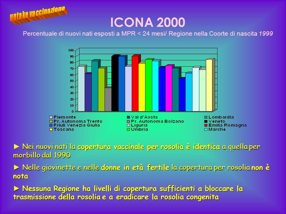 uptake vaccinazione ICONA 2000. Percentuale di nuovi nati esposti a MPR < 24 mesi/ Regione nella Coorte di nascita 1999.