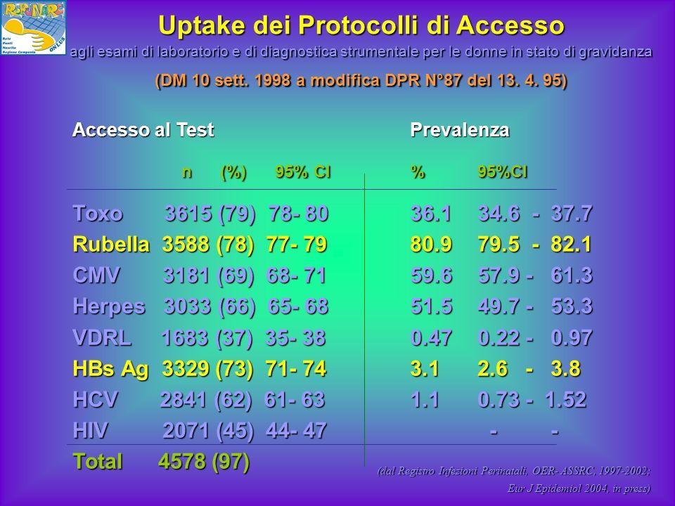 Uptake dei Protocolli di Accesso agli esami di laboratorio e di diagnostica strumentale per le donne in stato di gravidanza (DM 10 sett. 1998 a modifica DPR N°87 del 13. 4. 95)