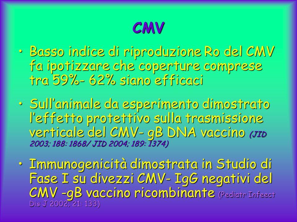 CMV Basso indice di riproduzione Ro del CMV fa ipotizzare che coperture comprese tra 59%- 62% siano efficaci.